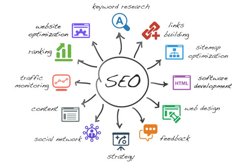 Internet Marketing & Search Engine Optimisation services for your website